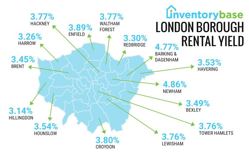 UK Rental Market Statistics - 2021 Report